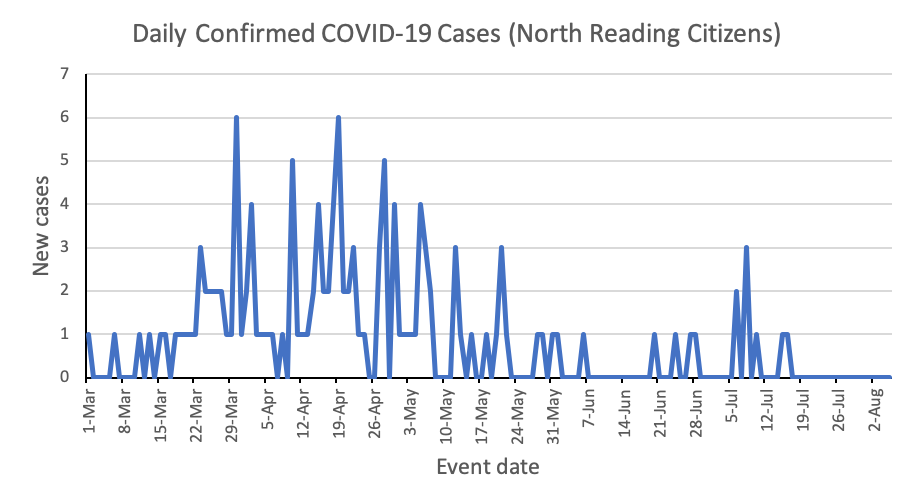 Daily confirmed covid-19 cases north reading
